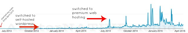 why a premium web host matters for a professional blog