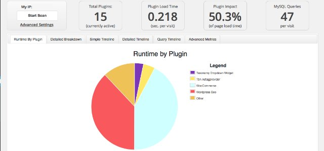 How to see if a plugin is slowing down my site