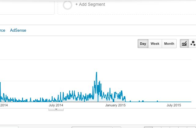 Dramatic traffic drop after pinterest pins start flatlining in google analytics